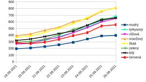 graf_1tyden