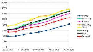 graf_2tyden
