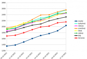 graf_4tyden