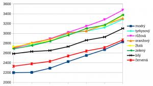 graf_5tyden